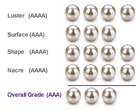 White South Sea Grading Guide - Pearls Only