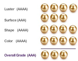 Golden South Sea Grading Guide - Pearls Only